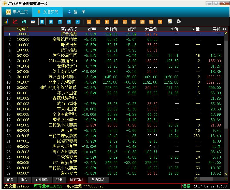 4月24日钱邮之家综述:目前需要耐心等待市场的最终企稳