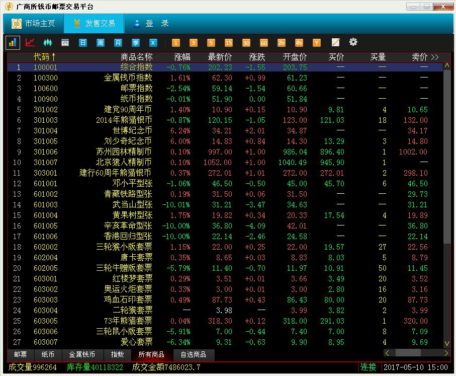 5月10日钱邮之家综述:市场震荡延续