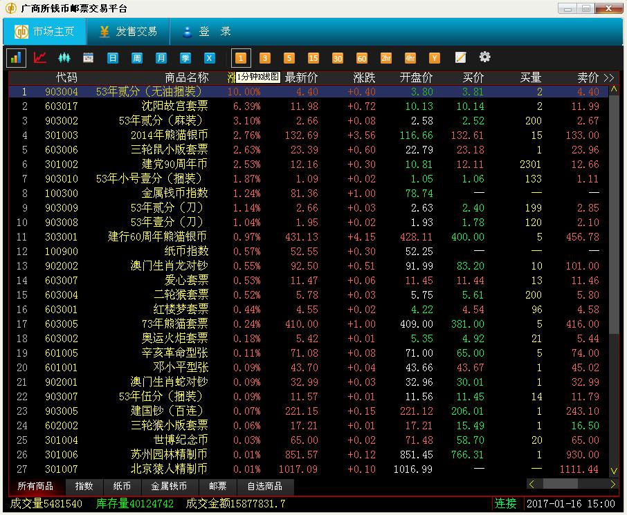 1月16日钱邮之家综述:广商综指走势趋于稳定
