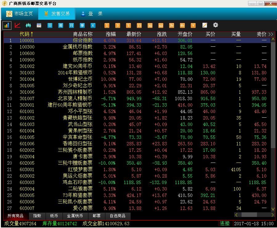 1月18日钱邮之家综述:市场积聚反弹力量